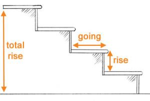 metal staircase measurement